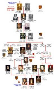 plantagenet lancaster and york family tree 1216 1485