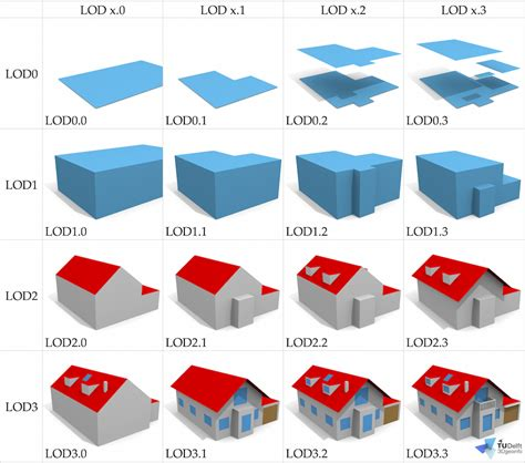 how lod filip biljecki random3dcity citygml procedural