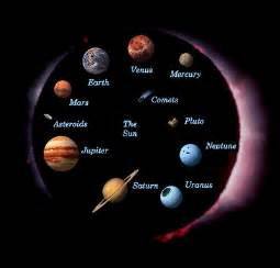 Vanity Planet Order Lookup The Planets Of Our Universe