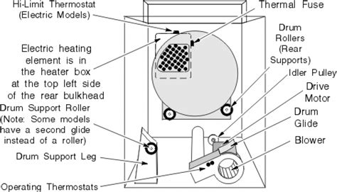 maytag performa dryer parts diagram wiring diagram