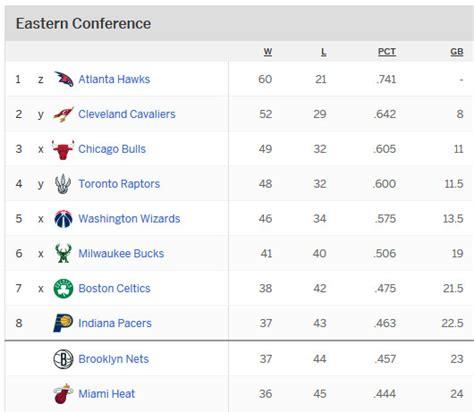 Mba Standigs by Nba Regular Season 2015 Standings Basketball Scores
