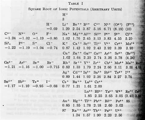 Ions Periodic Table by Charges Of The Elements On The Periodic Table Periodic
