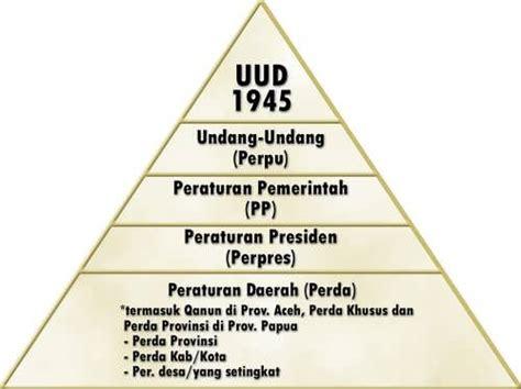 Proses Kepailitan Menurut Peraturan Pemerintah Pengganti Undang Undang tata urutan perundang undangan indonesia alfian muhammad