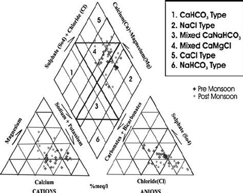 piper trilinear diagram interpretation smartdraw diagrams