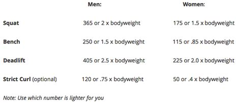 how much should i bench press chart how much should i bench press chart 28 images 100 max