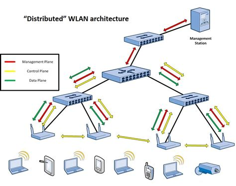 Home Server Network Design Wlan Architectures Airheads Community