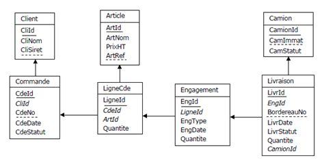 diagramme de classe gestion de stock pdf bases de donn 233 es relationnelles et normalisation de la