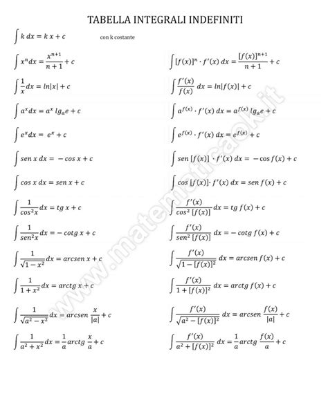 tavola derivate tavola integrali notevoli 28 images derivate e regole