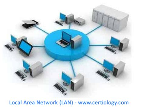 how local area networks work be excited be very excited types of networks lan wan man wlan san