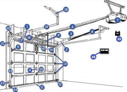 Overhead Door Garage Door Opener Parts Garage Door Parts Guide Welcome To The Garage Door Parts Guide