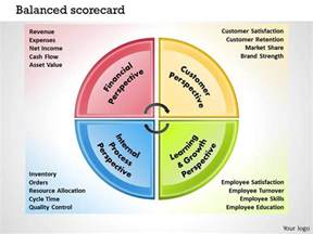 balanced scorecard templates 18 balanced scorecard template powerpoint 0414 balanced