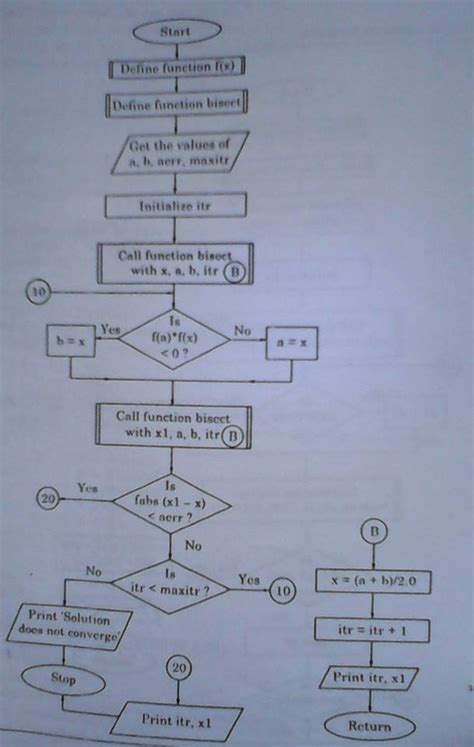 flowchart for bisection method bisection method flowchart code with c