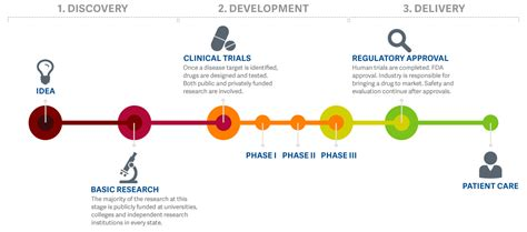 bench to bedside bench to bedside drug development pipeline research america