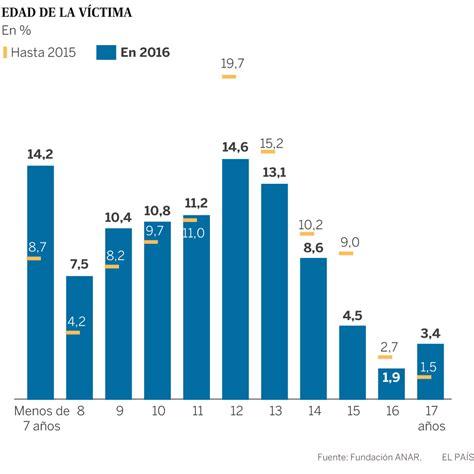 porcentaje aumento de salario 2016 que porcentaje subio el arriendo 2016 porcentaje de