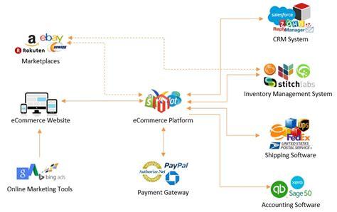 ecommerce ecosystem diagram flowchart process best free home design idea