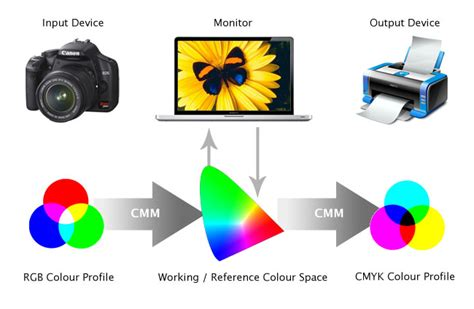 color management tips archives eg web design