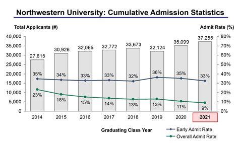 Northwestern Acceptance Letter 2015 Northwestern Admission Essay Prompt