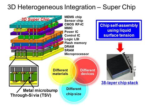 what are 3d integrated circuits research profile 77 development of high performance and low power three dimensional 3d