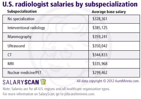 salaries for radiologists rts take dip in 2011