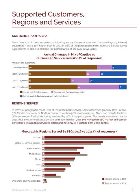 bench mark survey hoa ssc benchmark survey 2016