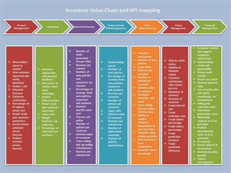 insurance value chain diagram pin excel department of revenue on
