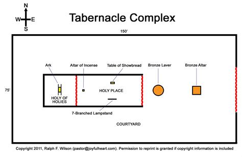 testament tabernacle diagram moses the reluctant leader linking page