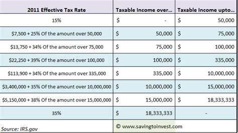 what is the rate for company tax in malaysia 2016 2013 business tax changes and credits in fiscal cliff deal