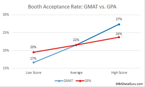 Chicago Mba Acceptance Rate by Gmat Archives Mba Data Guru