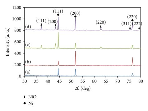 xrd pattern of nickel facile synthesis of porous structured nickel oxide thin