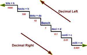 Stair Step Conversion Chart by Metric Conversion Using The Metric Stairs Math