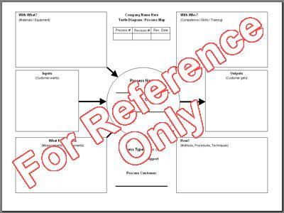 Turtle Diagram Template Excel