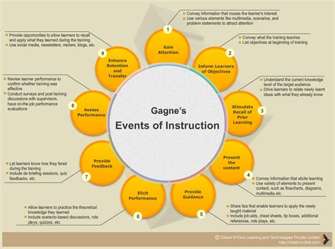 Outline Gagnes Conditions Of Learning by Pin Up Resource Gagne S Nine Events Of Check N Click Learning And Technologies