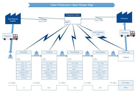 value mapping visio template chair production value free chair production