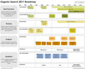 seo roadmap template seo roadmap png 926 215 754 timeline or roadmap