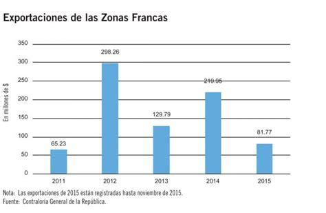 panam 225 debe conectarse a las cadenas globales de valor - Cadenas Globales De Valor Costa Rica