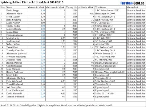 frankfurter tabelle spielergeh 228 lter eintracht frankfurt 2014 2015