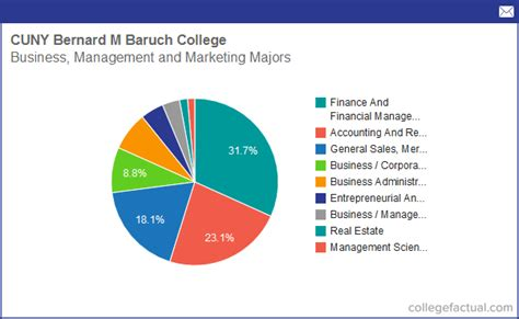 Baruch Mba Accounting Tuition by Info On Business Management Marketing At Cuny Bernard M