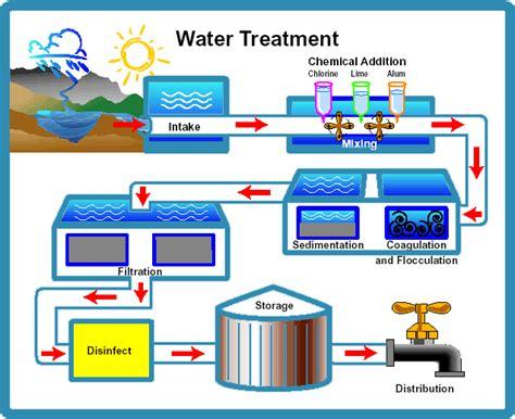 water treatment flow diagram flow chart of water treatment water treatment diagram