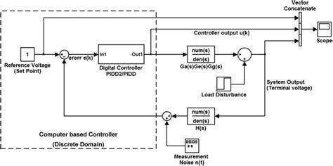 integrator circuit simulink integrator transfer function matlab 28 images initialization custom simulink discrete time