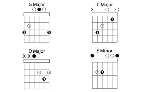 4 Basic Guitar Chords