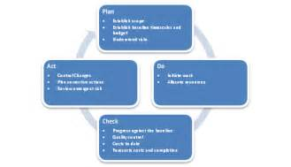 project management framework templates what is a project management framework pmf