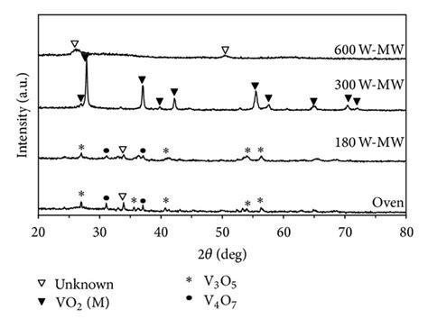 xrd pattern of vanadium xrd patterns of vanadium oxide powders prepared by the