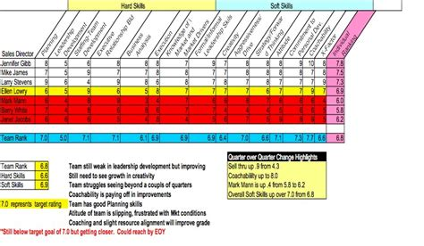 sales skills assessment template scaling a sales