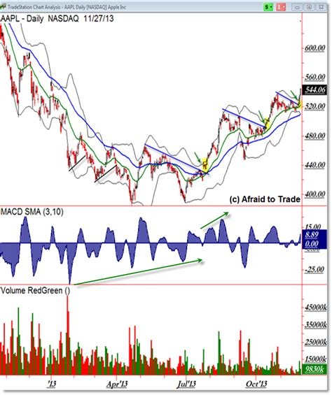stock accumulation pattern apple inc nasdaq aapl triggers bull flag etf daily news