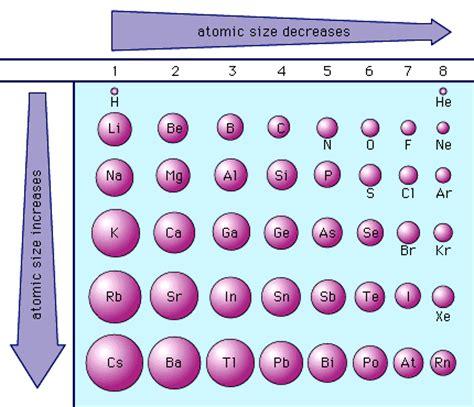 mrsgreenchem8 atomic size 2