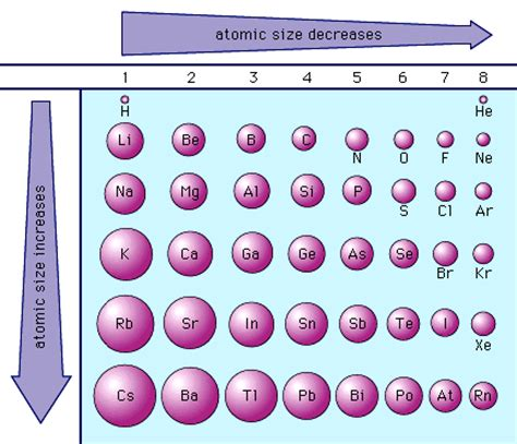 periodic table trends kimistry chem 11