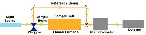 aas block diagram atomic absorption spectrometer