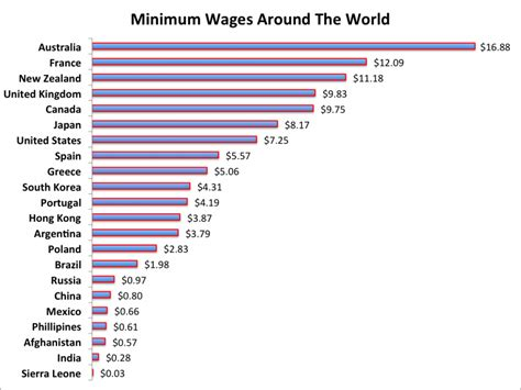 what are wages the u s has a 7 25 minimum wage australia s is 16 88
