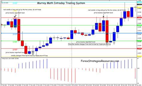metastock pattern explorer murrey math trading system afl xfr forex