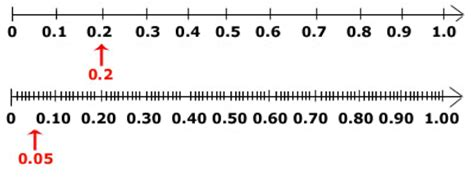 printable number line showing tenths number line image tenths new calendar template site